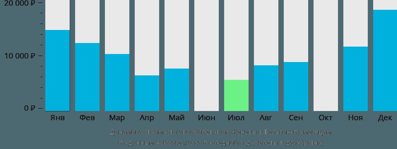 Динамика стоимости авиабилетов из Женевы в Бельгию по месяцам