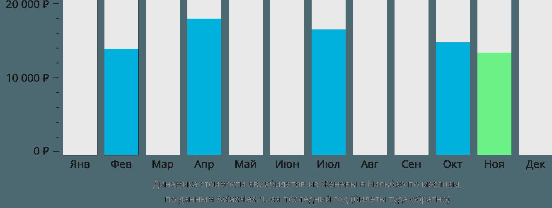 Динамика стоимости авиабилетов из Женевы в Бильбао по месяцам