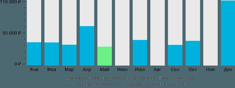 Динамика стоимости авиабилетов из Женевы в Пекин по месяцам