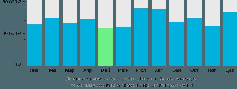 Динамика стоимости авиабилетов из Женевы в Бангкок по месяцам