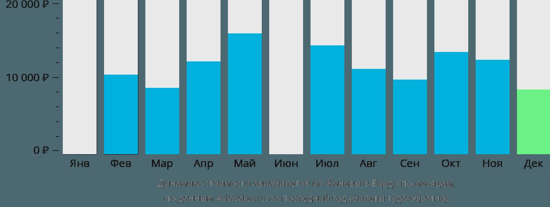 Динамика стоимости авиабилетов из Женевы в Бордо по месяцам