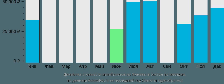Динамика стоимости авиабилетов из Женевы в Бостон по месяцам