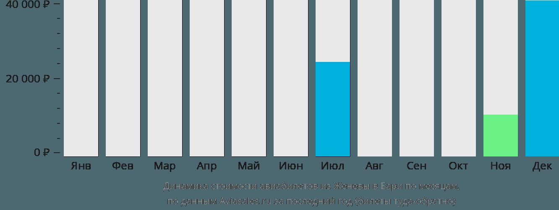 Динамика стоимости авиабилетов из Женевы в Бари по месяцам