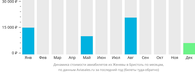Динамика стоимости авиабилетов из Женевы в Бристоль по месяцам