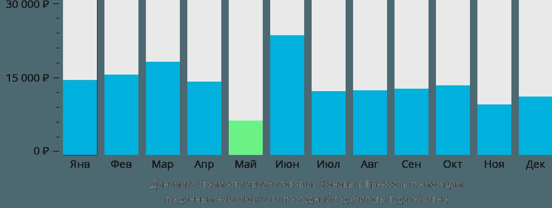 Динамика стоимости авиабилетов из Женевы в Брюссель по месяцам