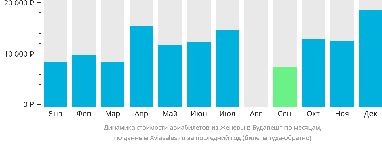 Динамика стоимости авиабилетов из Женевы в Будапешт по месяцам
