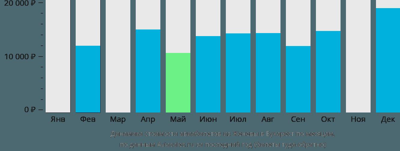 Динамика стоимости авиабилетов из Женевы в Бухарест по месяцам