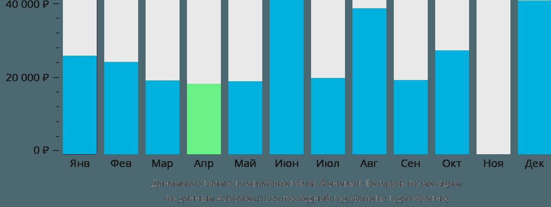 Динамика стоимости авиабилетов из Женевы в Беларусь по месяцам
