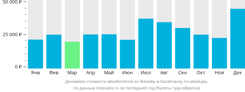Динамика стоимости авиабилетов из Женевы в Касабланку по месяцам