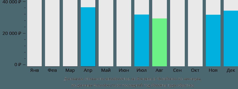 Динамика стоимости авиабилетов из Женевы в Челябинск по месяцам