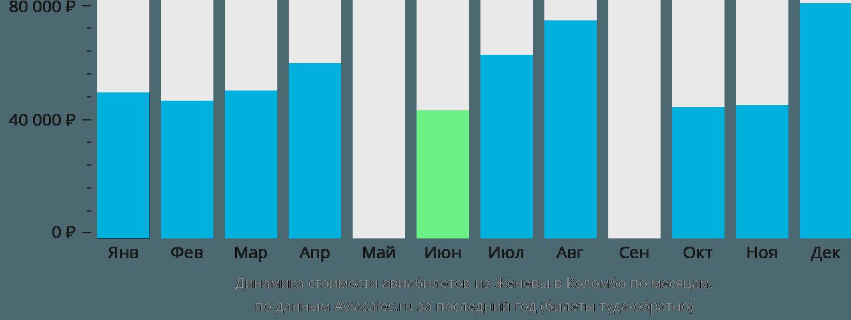 Динамика стоимости авиабилетов из Женевы в Коломбо по месяцам