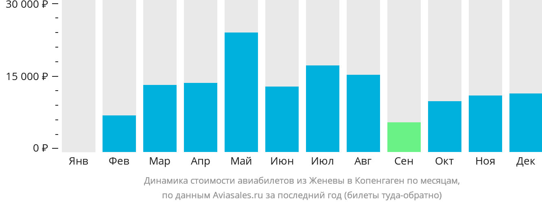 Динамика стоимости авиабилетов из Женевы в Копенгаген по месяцам