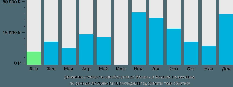 Динамика стоимости авиабилетов из Женевы в Катанию по месяцам
