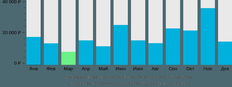 Динамика стоимости авиабилетов из Женевы в Чехию по месяцам