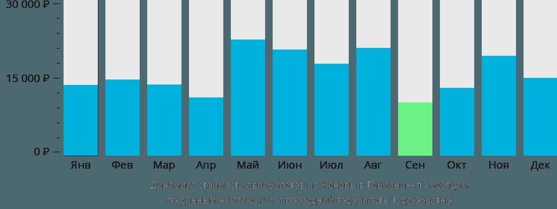 Динамика стоимости авиабилетов из Женевы в Германию по месяцам