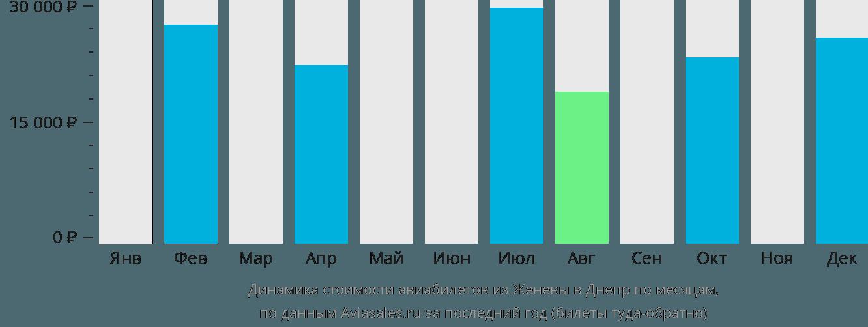 Динамика стоимости авиабилетов из Женевы в Днепр по месяцам
