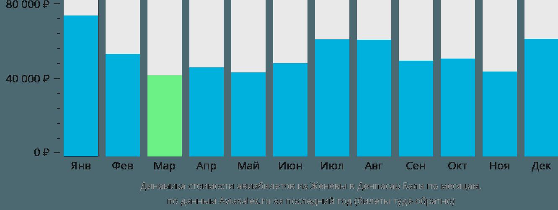 Динамика стоимости авиабилетов из Женевы в Денпасар Бали по месяцам