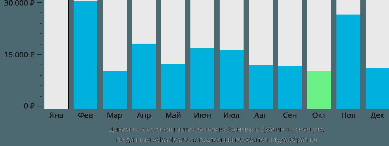 Динамика стоимости авиабилетов из Женевы в Дублин по месяцам
