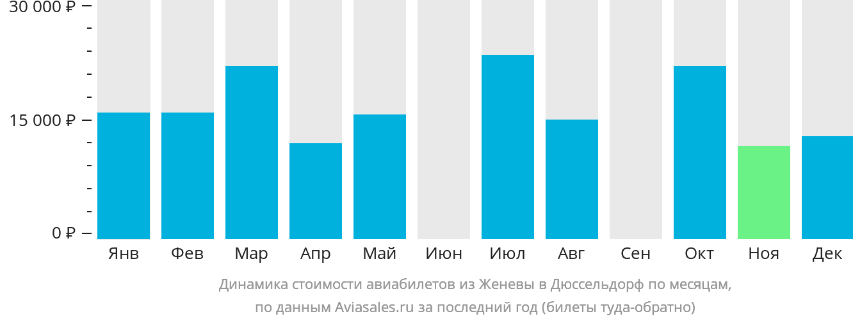 Динамика стоимости авиабилетов из Женевы в Дюссельдорф по месяцам