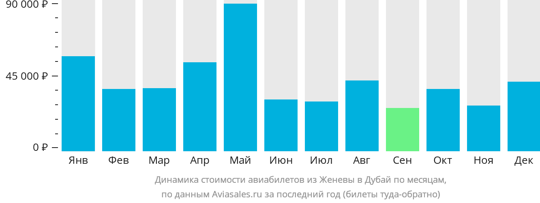Динамика стоимости авиабилетов из Женевы в Дубай по месяцам