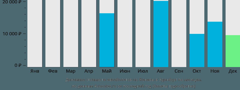 Динамика стоимости авиабилетов из Женевы в Эдинбург по месяцам
