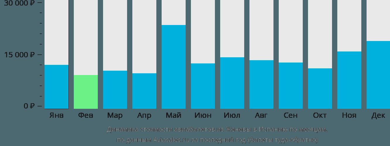 Динамика стоимости авиабилетов из Женевы в Испанию по месяцам