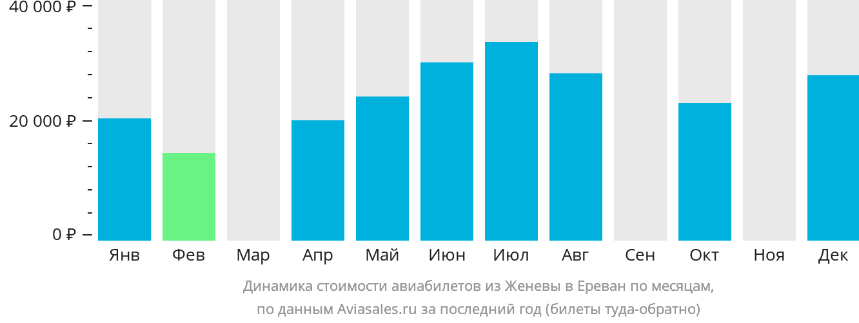 Динамика стоимости авиабилетов из Женевы в Ереван по месяцам