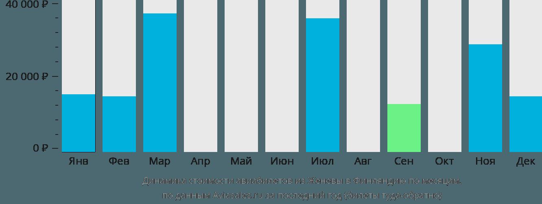 Динамика стоимости авиабилетов из Женевы в Финляндию по месяцам