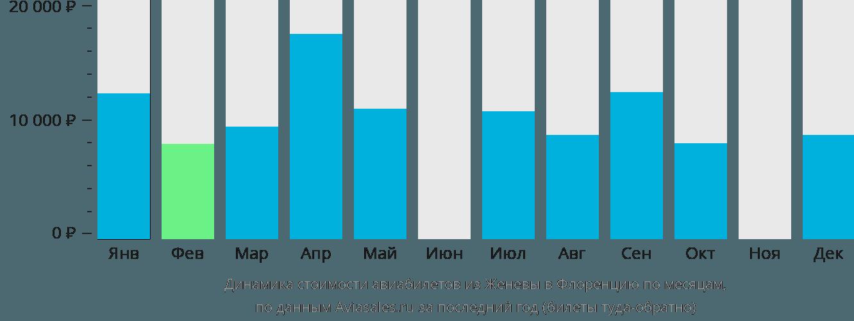 Динамика стоимости авиабилетов из Женевы в Флоренцию по месяцам