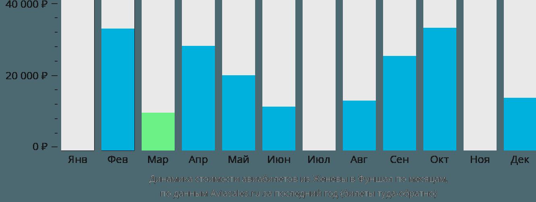 Динамика стоимости авиабилетов из Женевы в Фуншал по месяцам