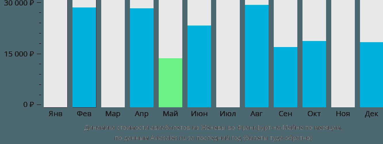 Динамика стоимости авиабилетов из Женевы во Франкфурт-на-Майне по месяцам