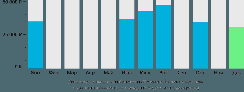 Динамика стоимости авиабилетов из Женевы в Бишкек по месяцам