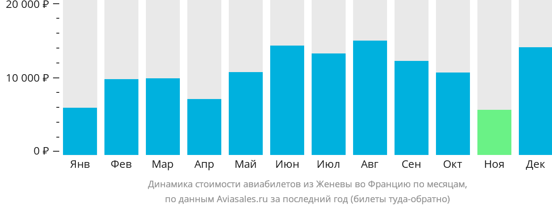 Динамика стоимости авиабилетов из Женевы во Францию по месяцам