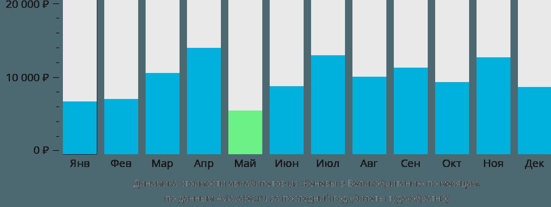 Динамика стоимости авиабилетов из Женевы в Великобританию по месяцам