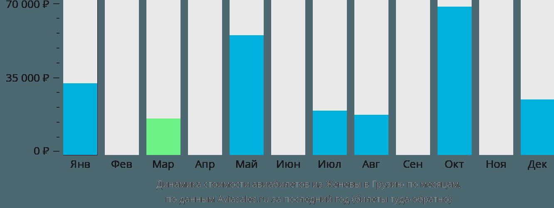 Динамика стоимости авиабилетов из Женевы в Грузию по месяцам