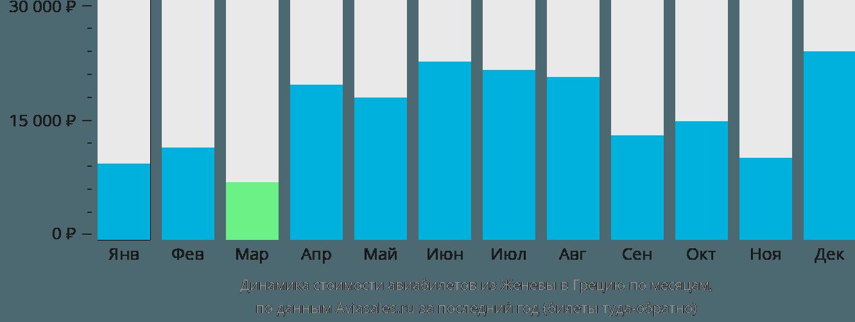 Динамика стоимости авиабилетов из Женевы в Грецию по месяцам