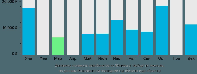 Динамика стоимости авиабилетов из Женевы в Гамбург по месяцам