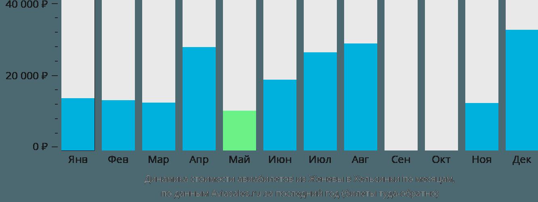 Динамика стоимости авиабилетов из Женевы в Хельсинки по месяцам