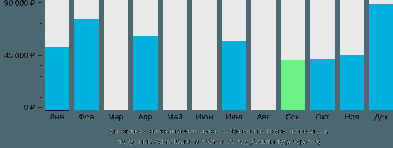 Динамика стоимости авиабилетов из Женевы на Пхукет по месяцам