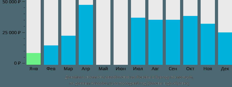 Динамика стоимости авиабилетов из Женевы в Хургаду по месяцам