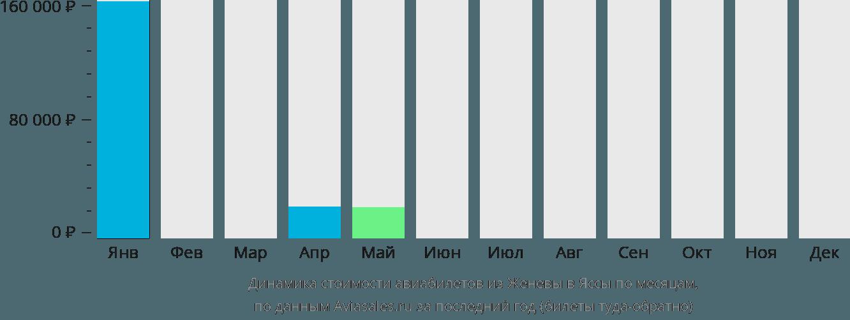 Динамика стоимости авиабилетов из Женевы в Яссы по месяцам