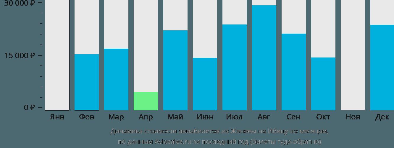 Динамика стоимости авиабилетов из Женевы на Ибицу по месяцам
