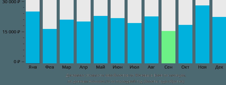 Динамика стоимости авиабилетов из Женевы в Киев по месяцам