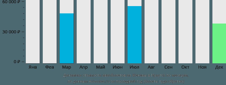 Динамика стоимости авиабилетов из Женевы в Иркутск по месяцам