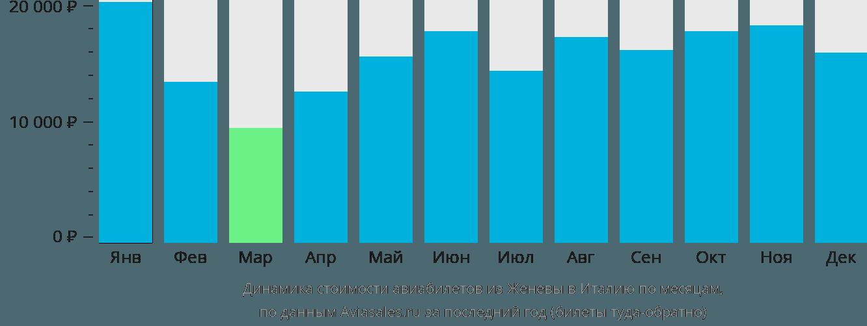 Динамика стоимости авиабилетов из Женевы в Италию по месяцам
