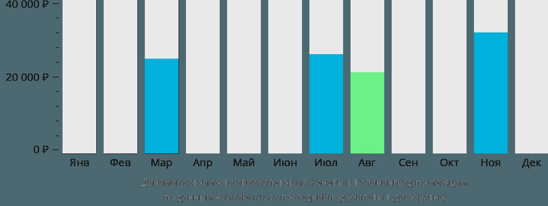 Динамика стоимости авиабилетов из Женевы в Калининград по месяцам