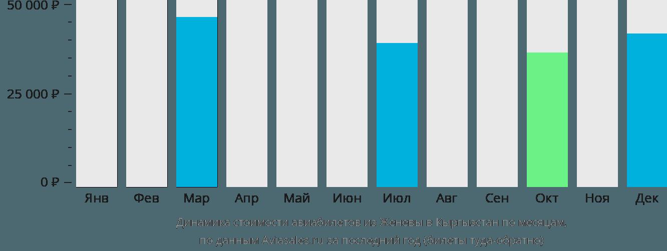 Динамика стоимости авиабилетов из Женевы в Кыргызстан по месяцам