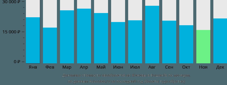 Динамика стоимости авиабилетов из Женевы в Кишинёв по месяцам