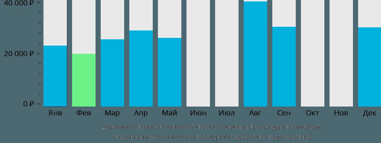 Динамика стоимости авиабилетов из Женевы в Краснодар по месяцам