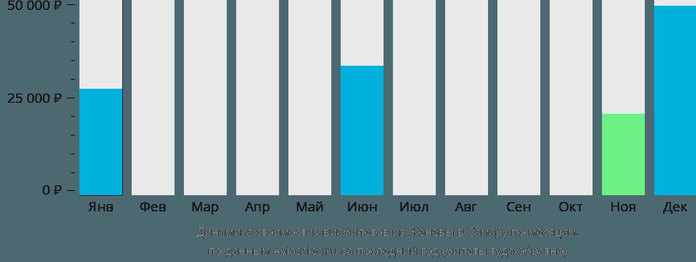 Динамика стоимости авиабилетов из Женевы в Самару по месяцам